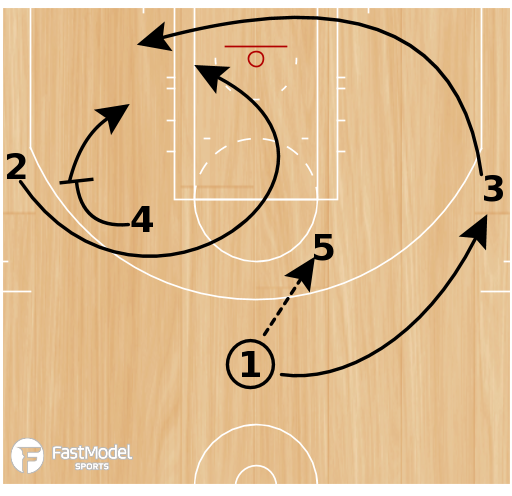 Basketball Play - Da_Czar: CHA Horns Circle - Part 2