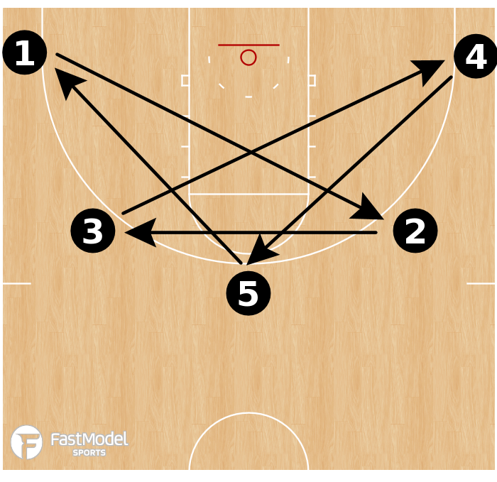 Basketball Play - Star Shooting Drill