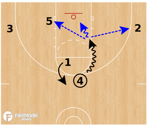 Basketball Play - Early Offense - Triple Gap