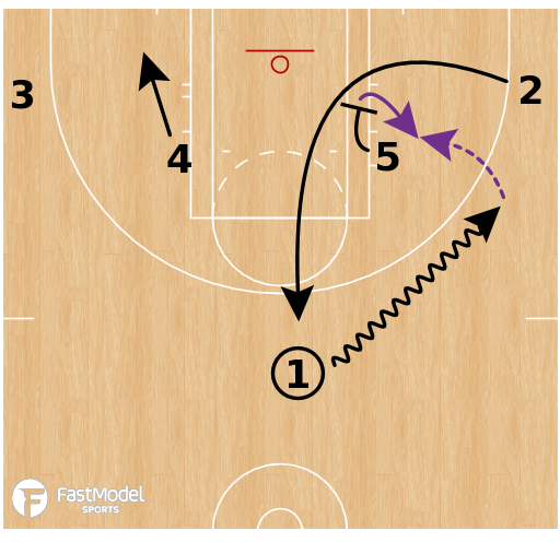 Basketball Play - LA Sparks - Post Up to Cross Screen