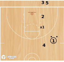 Basketball Play - Drill of the Day 10-19-2011: 2 Ball Denial