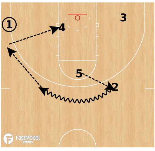 Basketball Play - BP Basic Power