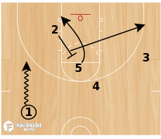 Basketball Play - Play of the Day 09-01-2011: Caja Post Up