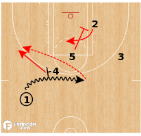 Basketball Play - Washington Mystics - Flare