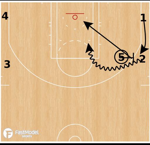 Basketball Play - 2 Down