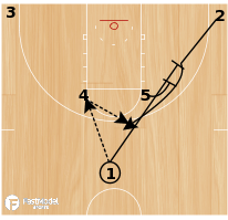 Basketball Play - High Post with Double Screen & Hand Off