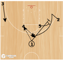 Basketball Play - High Post Entry with Fake Hand Off / Backdoor