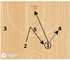 Basketball Play - Play of the Day 09-02-2011: Sergio