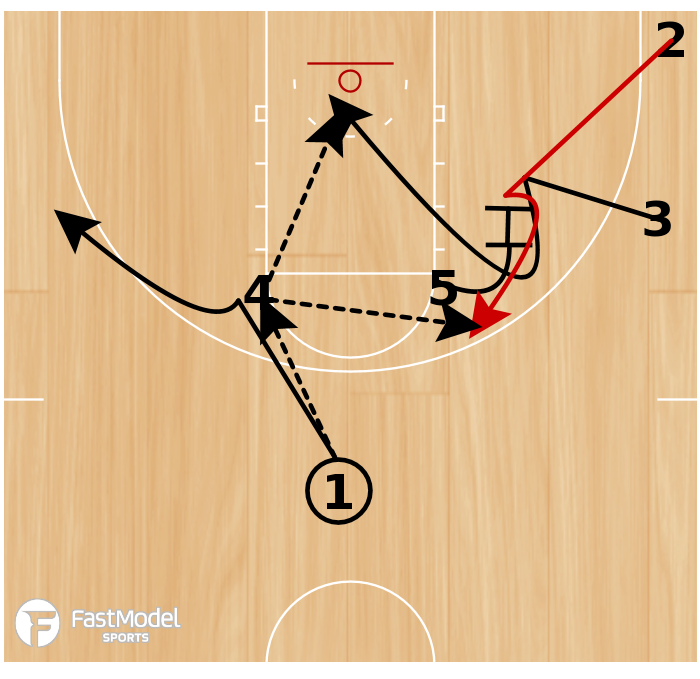Basketball Play - High Post Entry with Fake Hand Off & Pin Down