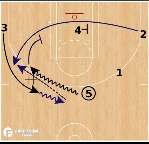 Basketball Play - Utah Jazz - Thru