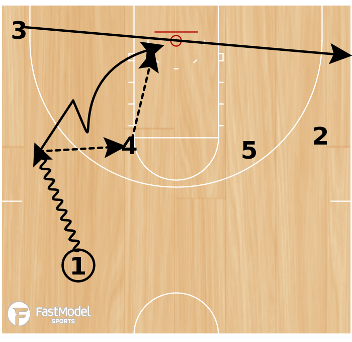 Basketball Play - High Post Entry with Give & Go Backdoor