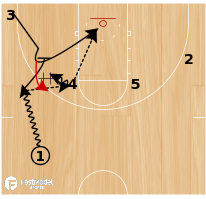 Basketball Play - High Post Entry with Pin Down & Hand Off