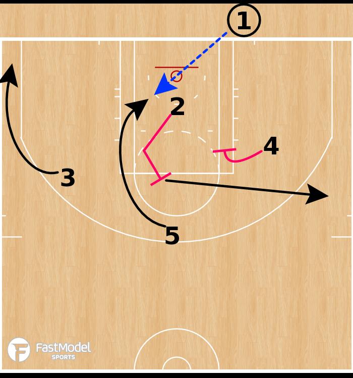 Basketball Play - Canton Charge-BOB