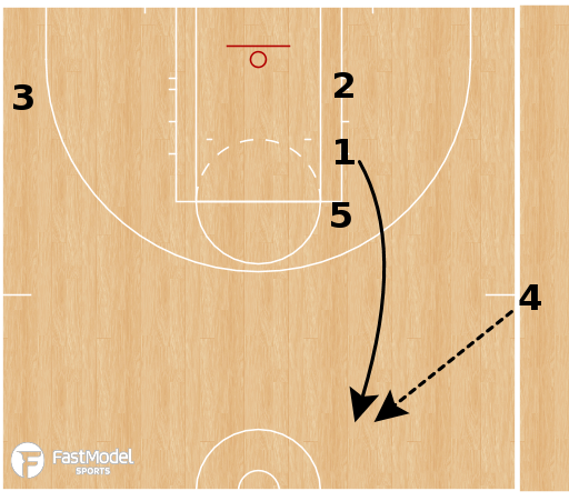 Basketball Play - Chicago Sky - SLOB Stagger GW