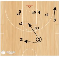 "Basketball Play - ""Pin"" - 2-3 Zone Set"