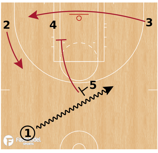 Basketball Play - Connecticut Sun - High Ball Screen to STS