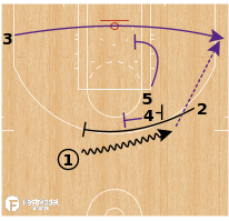 Basketball Play - Los Angeles Lakers - Double to Stagger