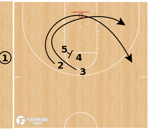 Basketball Play - Connecticut Sun - Triple Curl SLOB