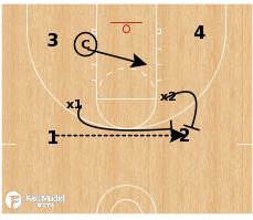 Basketball Play - 3 on 4 Reaction
