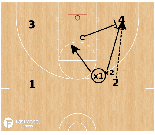 Basketball Play - 3 on 4 Reaction