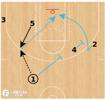 Basketball Play - Miami Heat - Elbow Bunch (Back Cut)