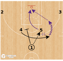 Basketball Play - Los Angeles Lakers - Horns Split