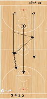 Basketball Play - New Jersey Nets Transition