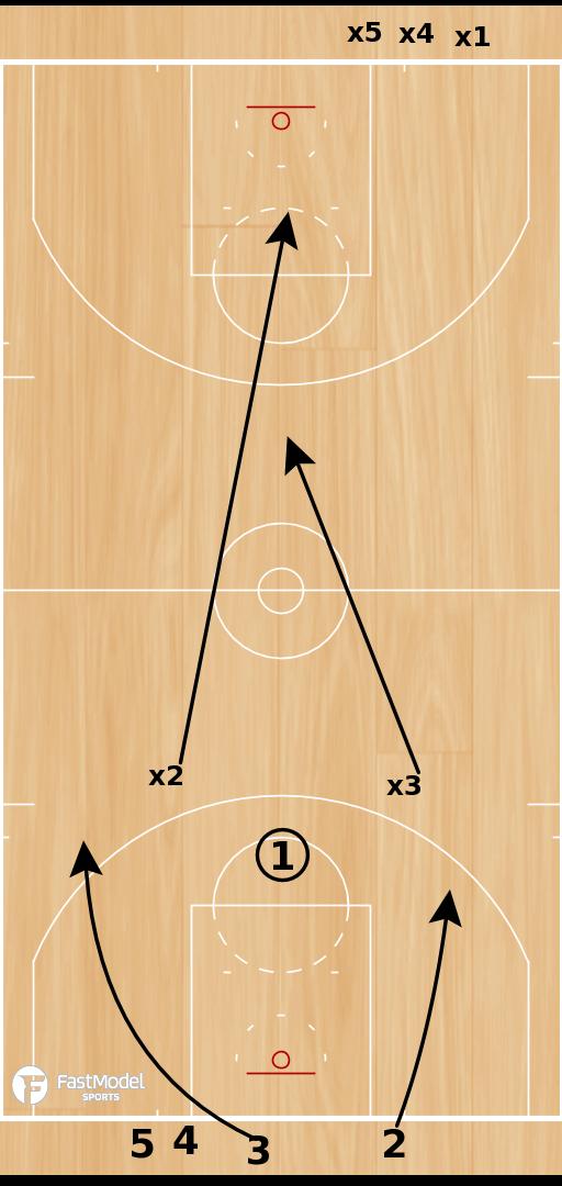 Basketball Play - New Jersey Nets Transition