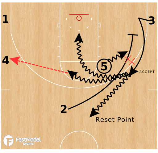 Basketball Play - Princeton Offense - Point Series - Over