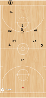 Basketball Play - Drill of the Day: 7 Person Press Drill