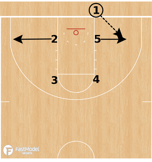 Basketball Play - Stanford Cardinal - Box Blue Stagger