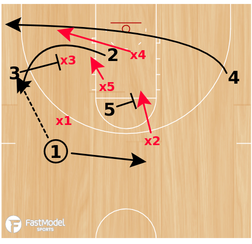 Basketball Play - Play of the Day 02-22-2012: Overload 1 Back