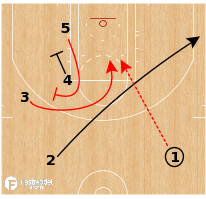 Basketball Play - Houston Rockets - Ram Turn Pin