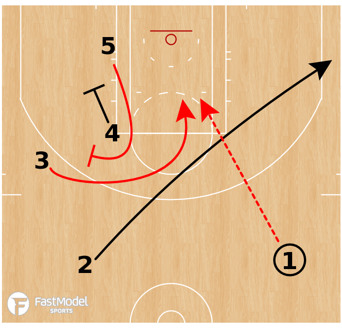 Basketball Play - Houston Rockets - Ram Turn Pin