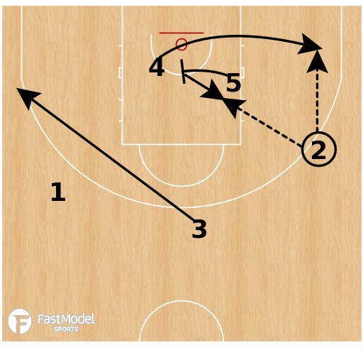 Basketball Play - Spartak Primorie - Double Stagger + WPR
