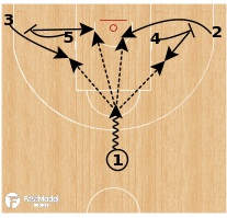 Basketball Play - Spartak Primorie - Baseline Floppy