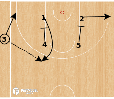 Basketball Play - Horns 7 SLOB