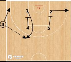 Basketball Play - Horns 7 SLOB