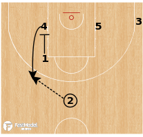 Basketball Play - Barcelona - Post-up / Back screen