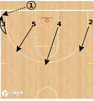 Basketball Play - 4 Low Space BLOB (Zone)