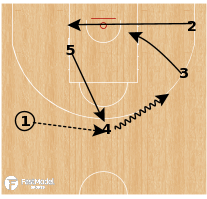 Basketball Play - UCAM Murcia - Floppy