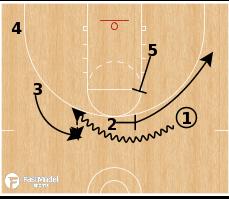 Basketball Play - Maccabi Tel Aviv - Weave Opener