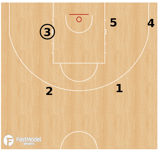 Basketball Play - Hawk Post Up