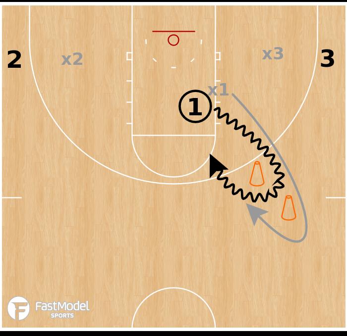 Basketball Play - SSG: Cone Finishing (3v3)