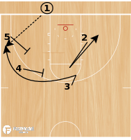 Basketball Play - Box 2 - BLOB