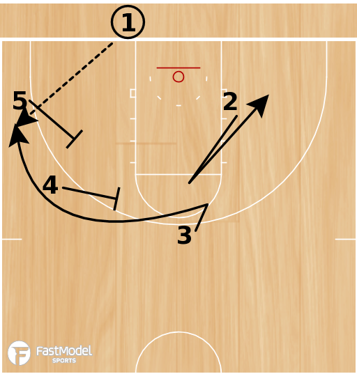 Basketball Play - Box 2 - BLOB