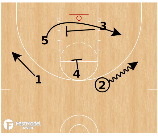 Basketball Play - France - Post Up  Action