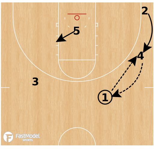 Basketball Play - Florida State Seminoles - Swing Through SLOB