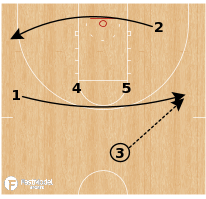 Basketball Play - UCLA Bruins - Iverson Wiper