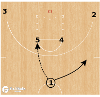Basketball Play - Alabama Crimson Tide - Guard Post Up